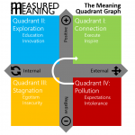 measured-meaning-quadrant-graph
